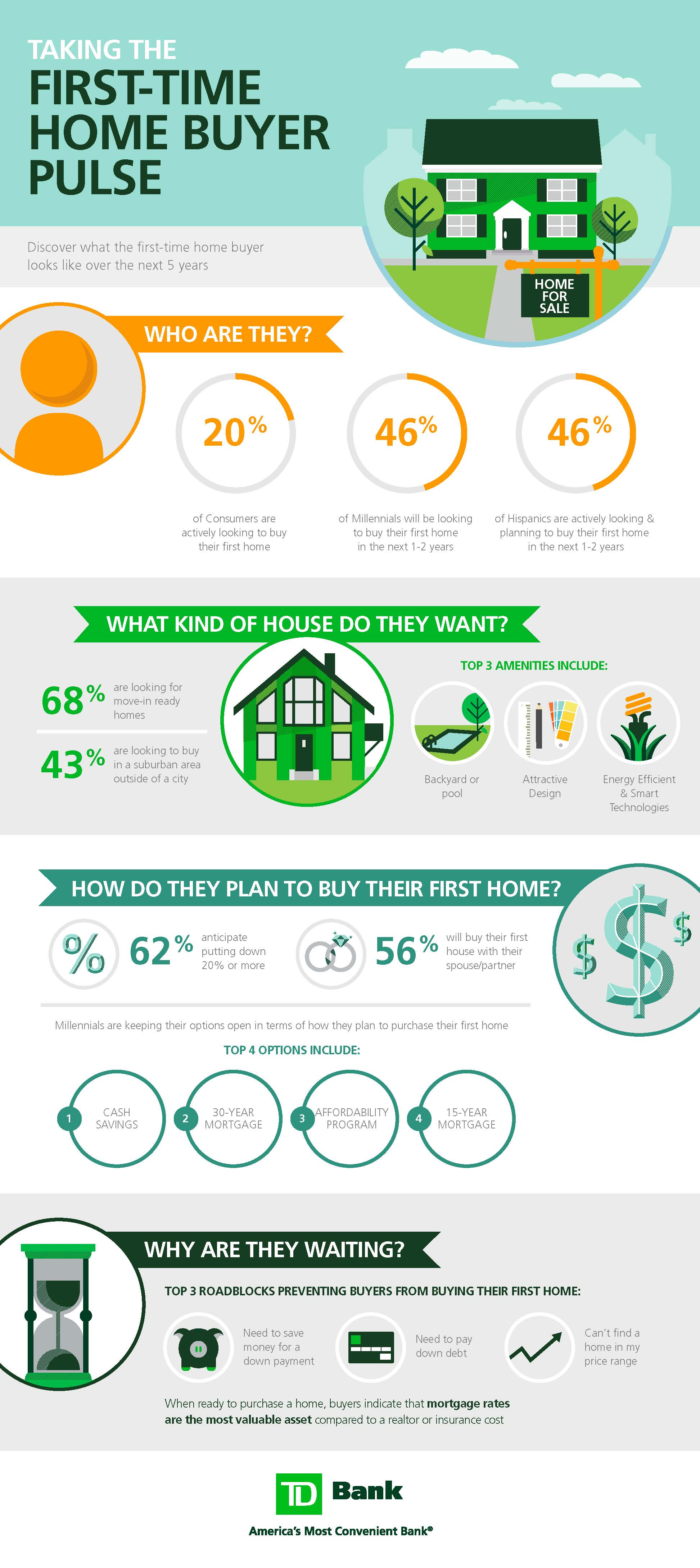What Do First Time Home Buyers Really Want Infographic