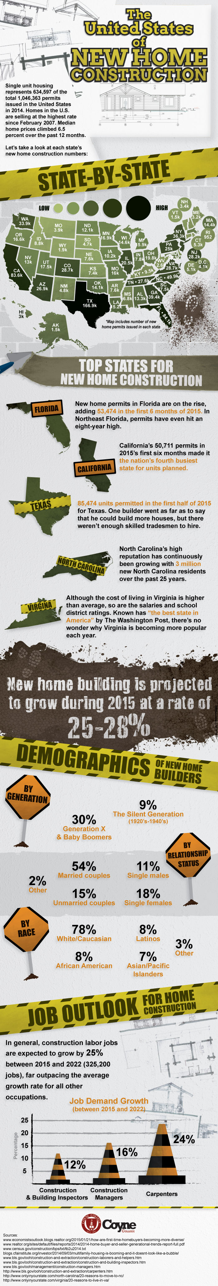 New home construction inforgraphic
